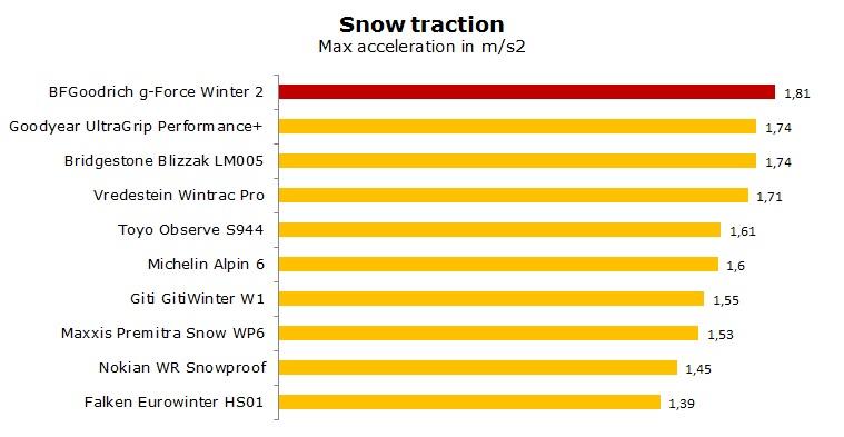 BFG gForce Winter 2 test, reviews, ratings