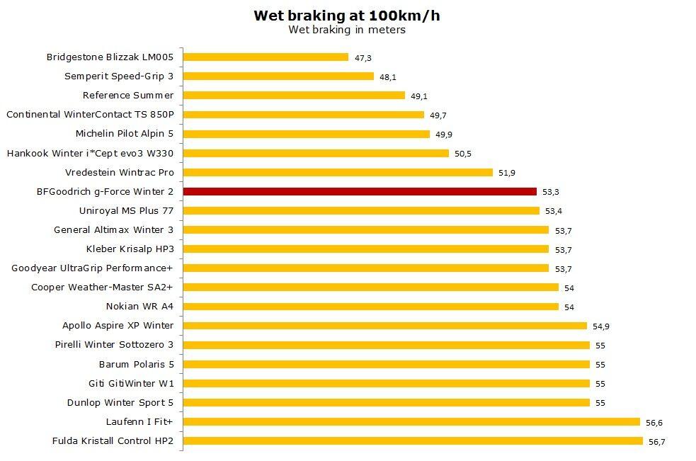 BFGoodrich gForce Winter 2 test, reviews, ratings