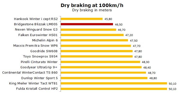 Bridgestone Blizzak LM005 test, reviews, ratings