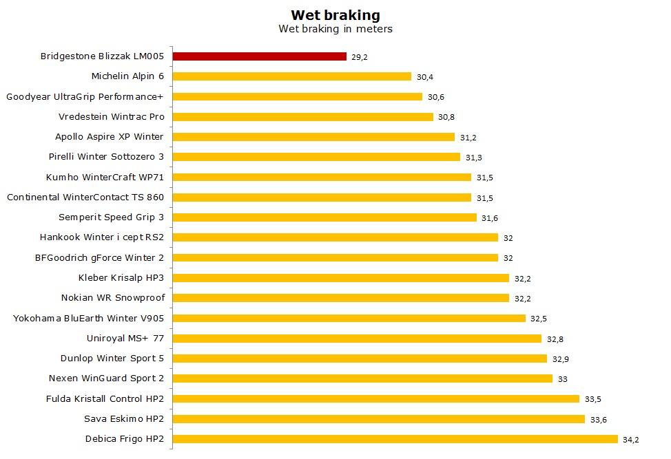 Bridgestone Blizzak LM005 test, review, ratings