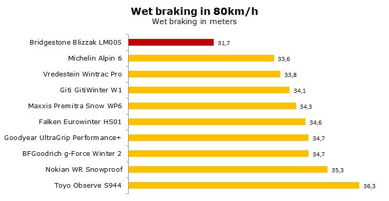 Bridgestone LM005 test, reviews, ratings
