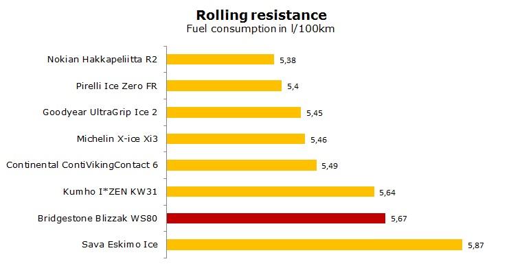 Bridgestone WS80 test, reviews, ratings
