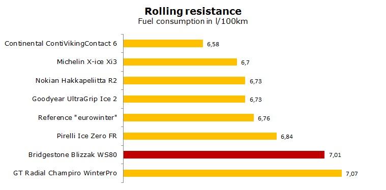 Bridgestone Blizzak WS80 test, review, ratings
