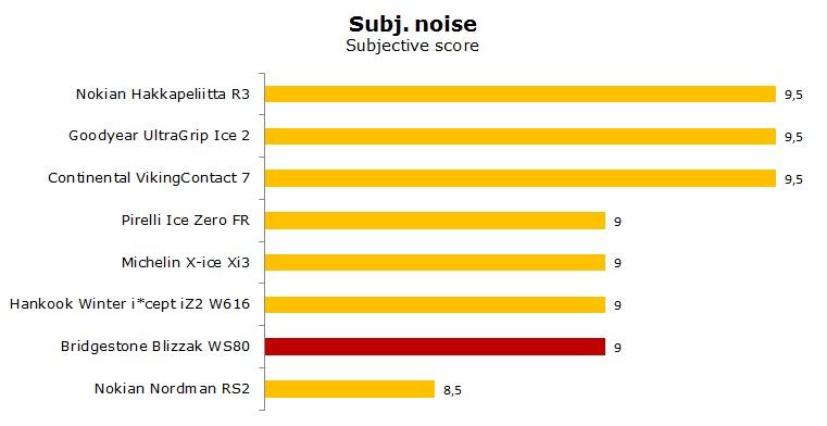 Bridgestone Blizzak WS80 test, reviews, ratings