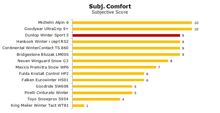 Dunlop Winter Sport 5 test, reviews, ratings