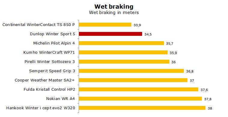 Dunlop Winter Sport 5 tests, reviews, ratings