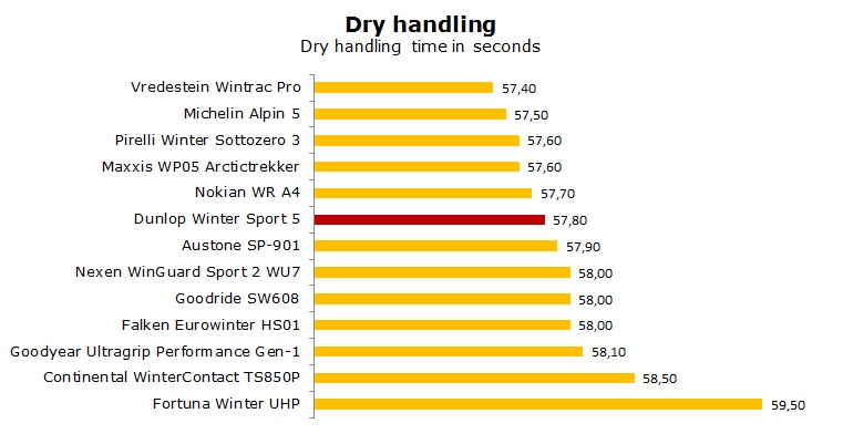 Dunlop Winter Sport 5 tests, review, ratings