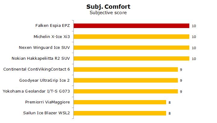 Falken Espia EPZ test, reviews, ratings