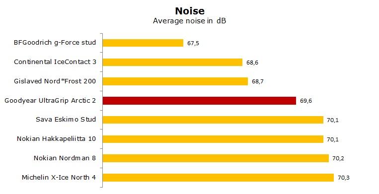 Goodyear UltraGrip Arctic 2 test, review, ratings