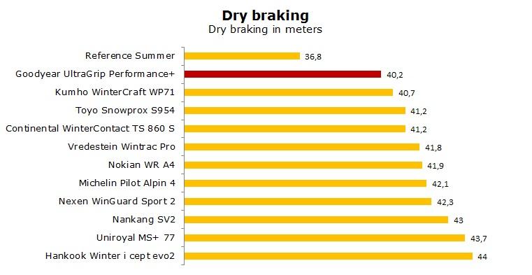 Goodyear UltraGrip Performance + test, reviews, ratings
