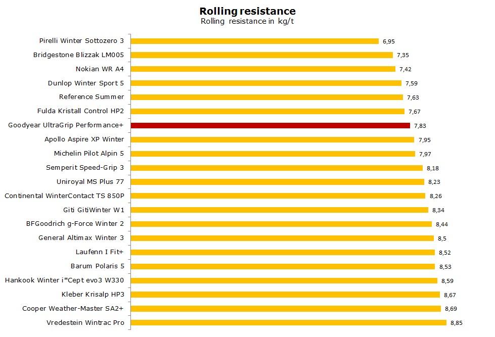 Goodyear UltraGrip Performance+ test, reviews, ratings