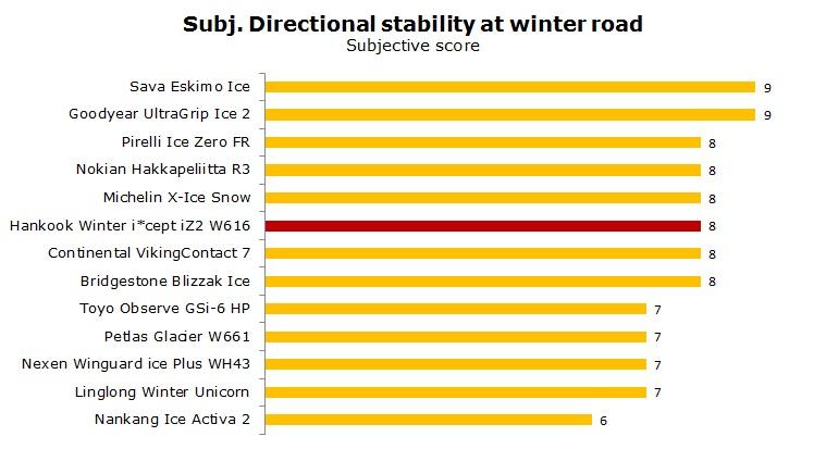 Hankook Winter i'Cept iZ2 W616 test, reviews, ratings