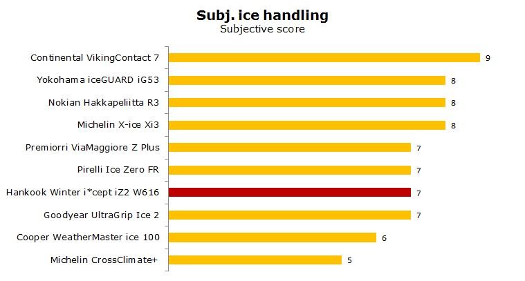 Hankook Winter W616 test, reviews, ratings