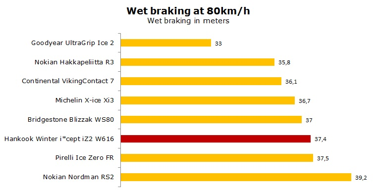 Hankook Winter W616 test, review, ratings