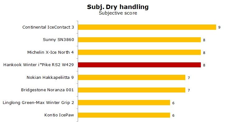 Hankook Winter iPike RS2 W429 test, reviews, ratings