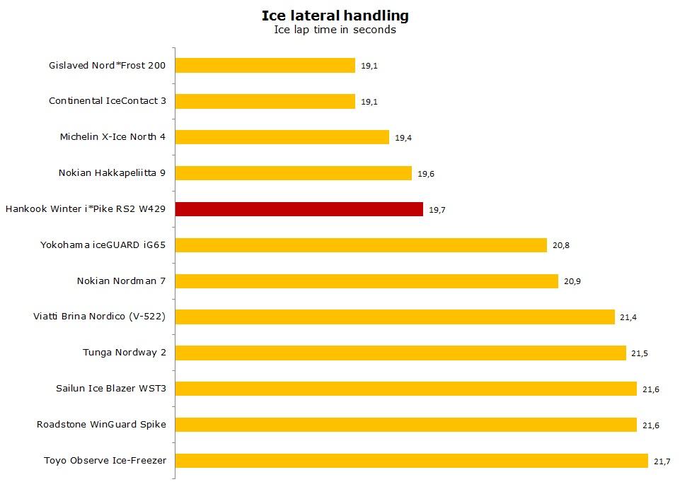 Hankook W429 test, reviews, ratings