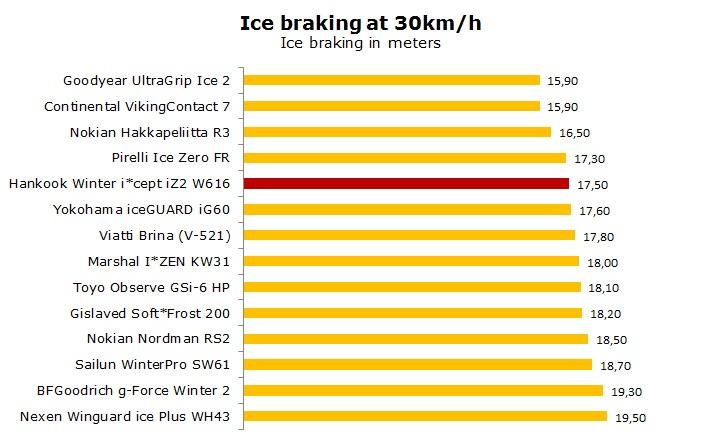 Hankook Winter iCept iZ2 W616 test, reviews, ratings