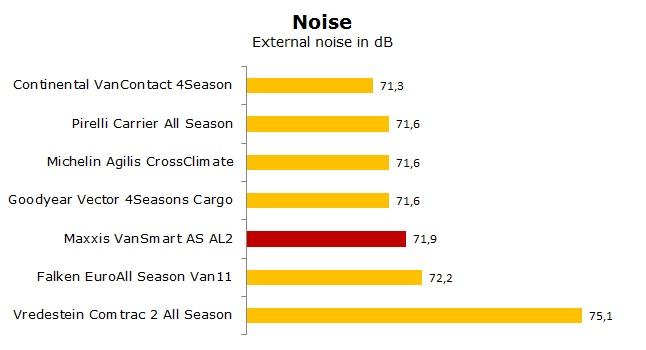 Maxxis VanSmart AS AL2 test, reviews, ratings