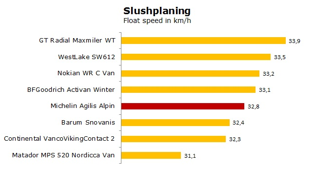 Michelin Agilis Alpin tests, reviews, ratings