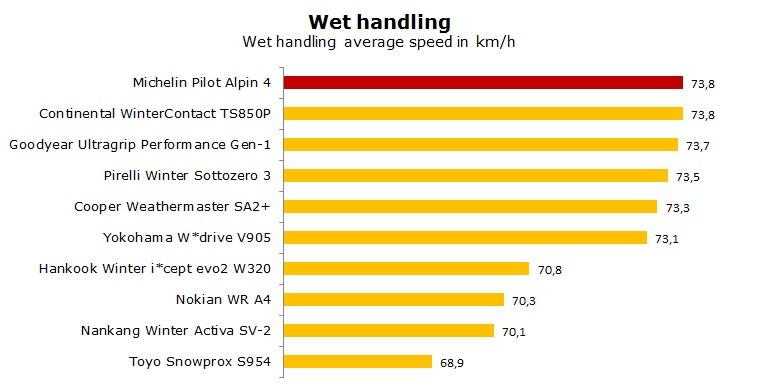 Michelin Pilot Alpin 4 test, reviews, ratings