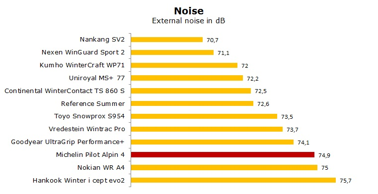 Michelin Pilot Alpin PA4 test, reviews, ratings