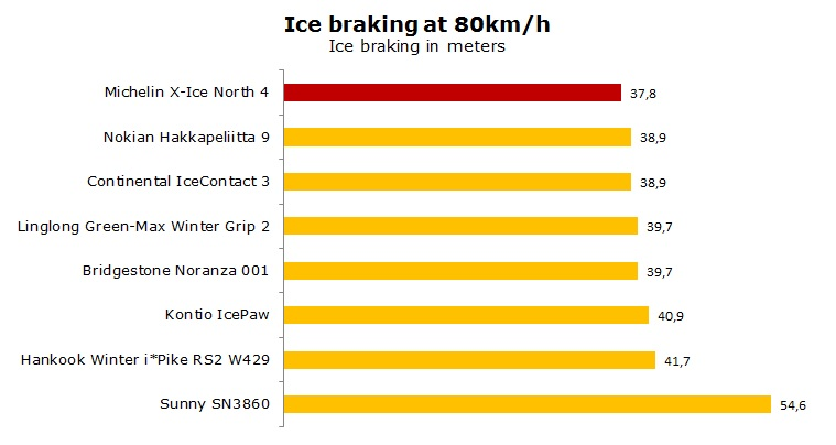 Michelin X-Ice North 4 XIN-4 test, reviews, ratings