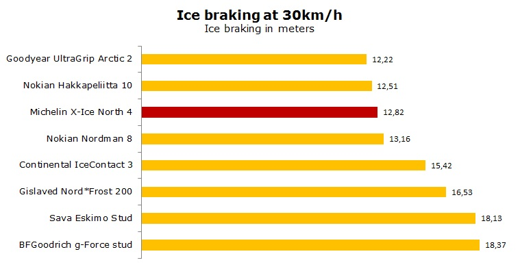 Michelin X-Ice North 4 test, reviews, ratings