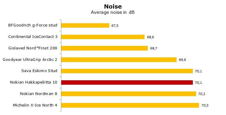 Nokian Hakkapeliitta 10 test, reviews, ratings