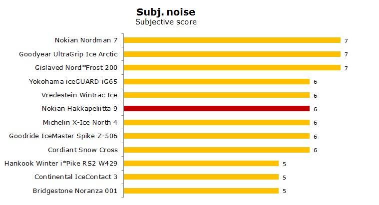 studded Nokian HKPL 9 test, reviews, ratings