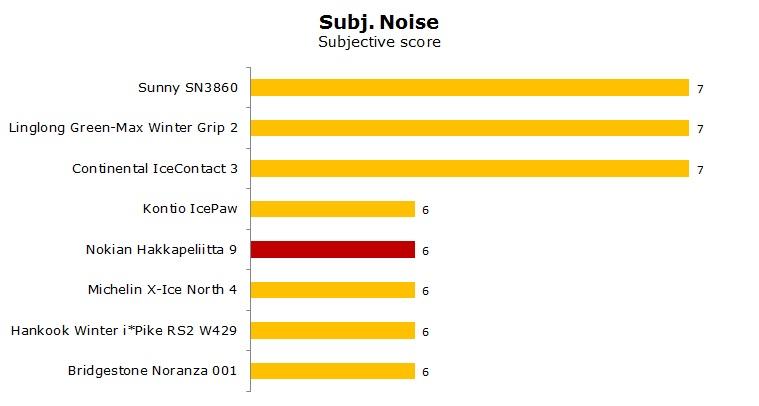 Nokian Hakkapeliitta 9 test, review, ratings