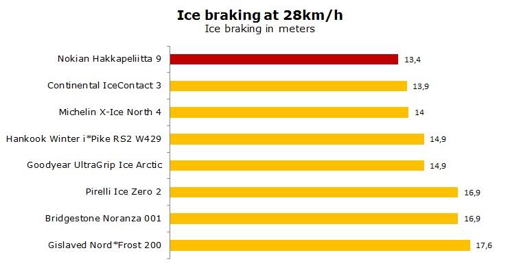 studded Nokian Hakkapeliitta 9 test, reviews, ratings