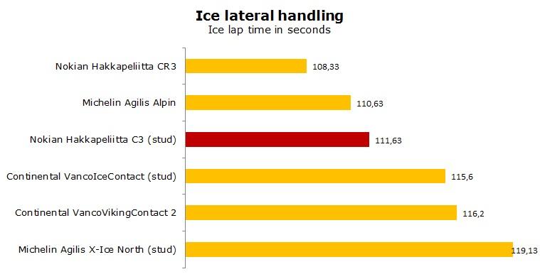 Nokian Hakkapeliitta C3 tests, review, ratings