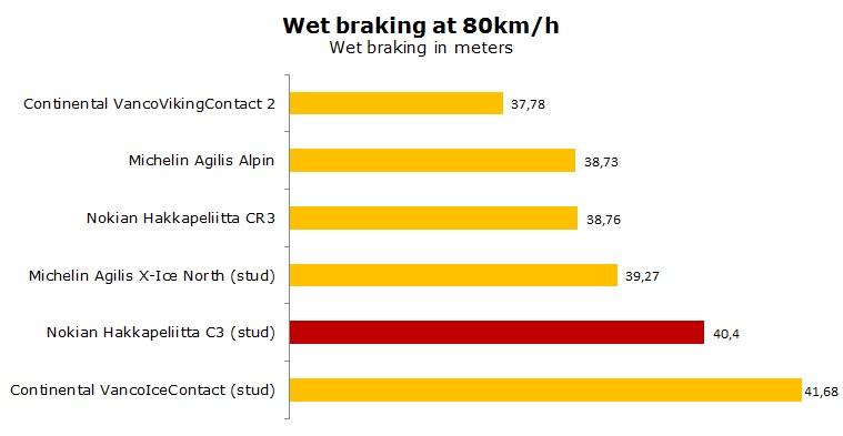 Nokian Hakkapeliitta C3 test, review, ratings