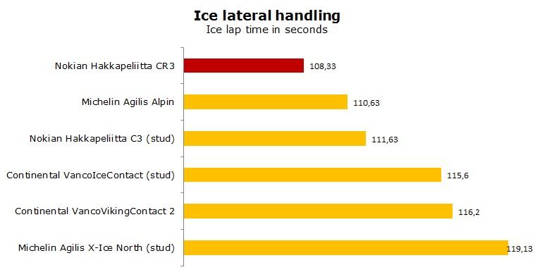 Nokian Hakkapeliitta CR3 tests, review, ratings