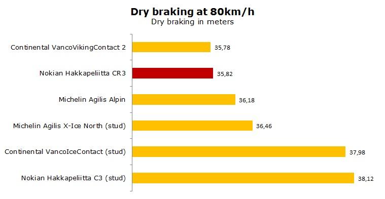 Nokian Hakkapeliitta CR3 test, review, ratings