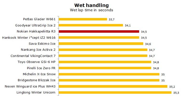 Nokian Hakkapeliitta R3 test, review, ratings