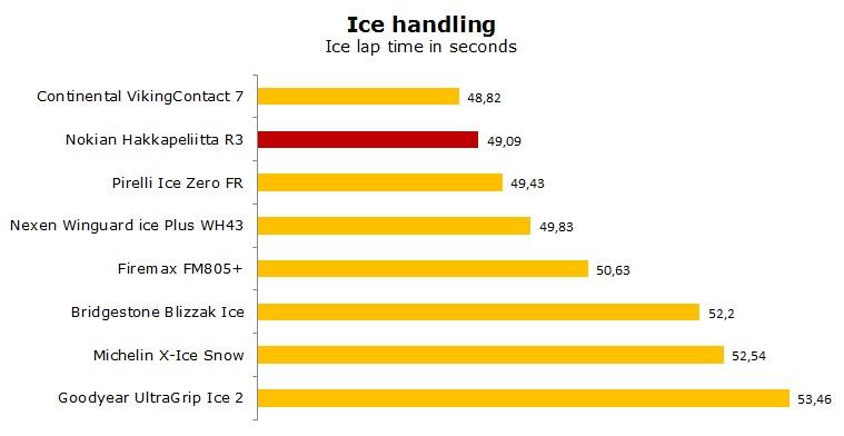 Nokian Hakkapeliitta R3 test, reviews, ratings