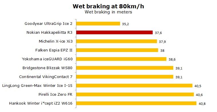 Nokian HKPL R3 test, review, ratings