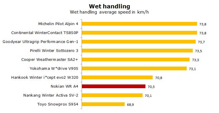 Nokian WR A4 test, review, ratings