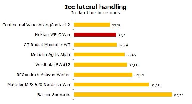 Nokian WR C Van test, review, ratings