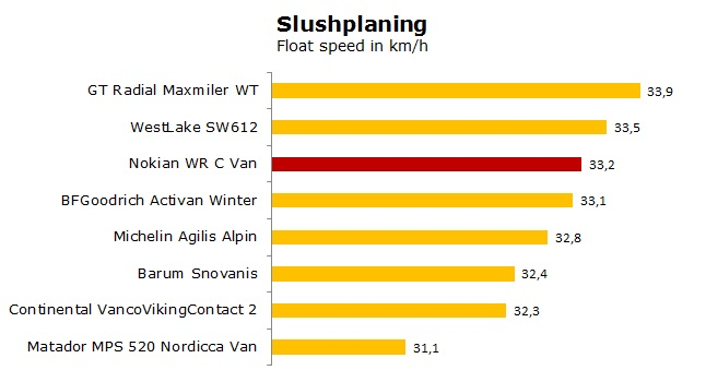 Nokian WR C Van test, reviews, ratings