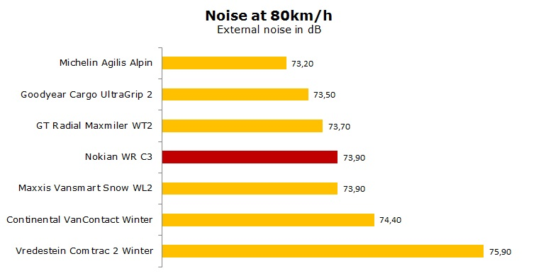 Nokian WR C3 test, reviews, ratings