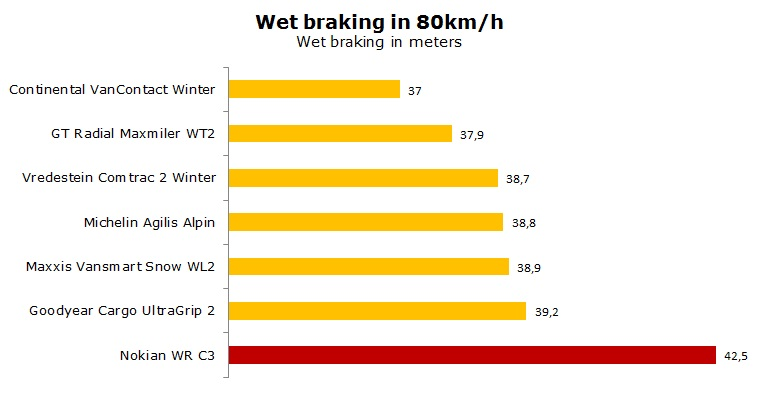 Nokian WR C3 test, review, ratings