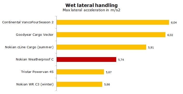 Nokian Weatherproof C test, review, ratings