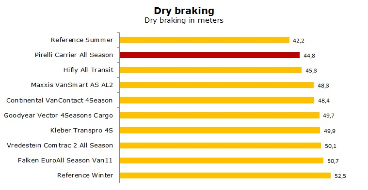 Pirelli Carrier All Season test, review, ratings