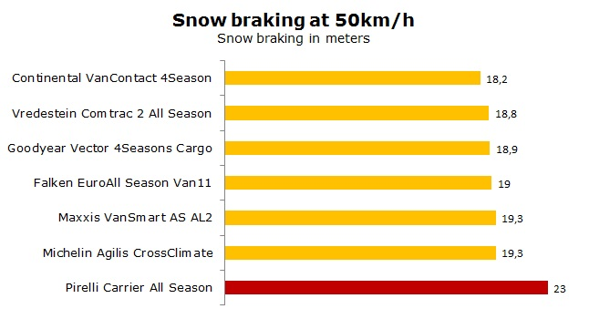 Pirelli Carrier All Season tests, review, ratings
