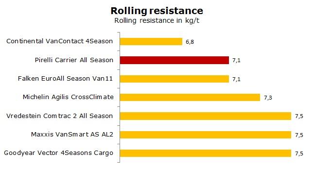 Pirelli Carrier All Season test, reviews, ratings