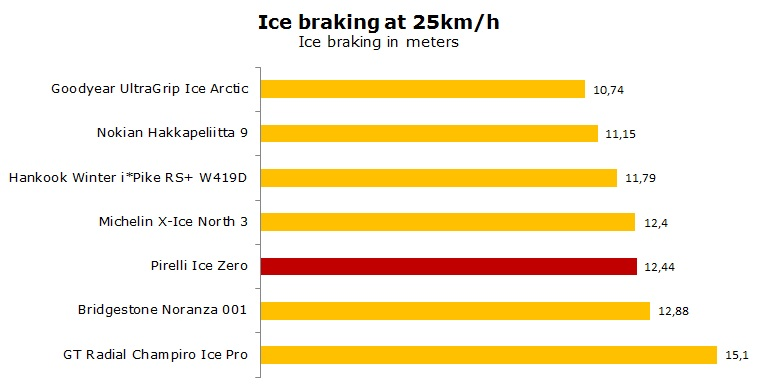 studded Pirelli Ice Zero test, review, ratings