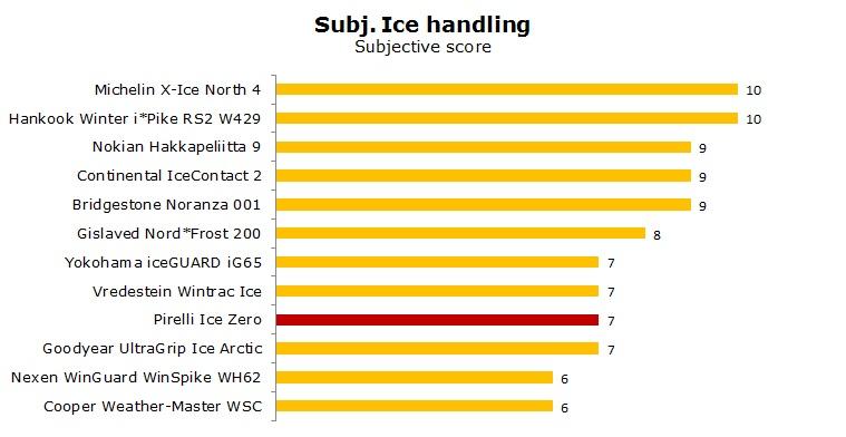 Pirelli Ice Zero test, reviews, ratings