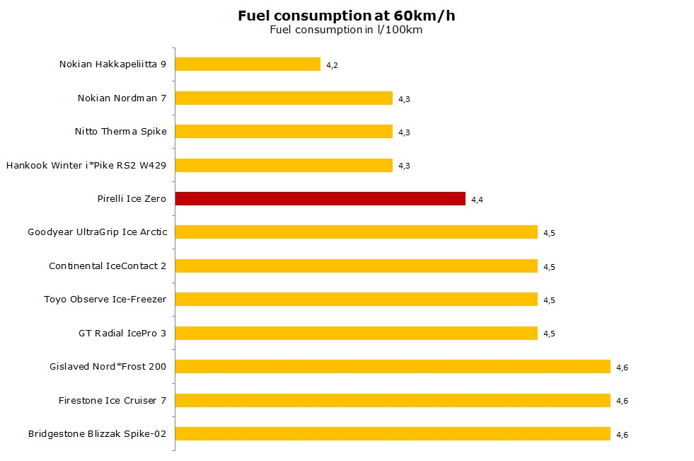 Pirelli Winter Ice Zero test, review, ratings